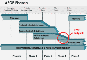 apqp phasen 003