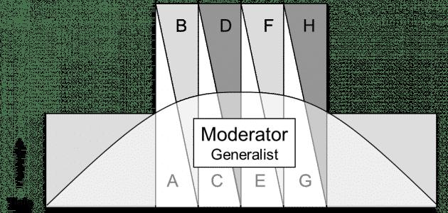 Kompetenzprofil FMEA Moderator
