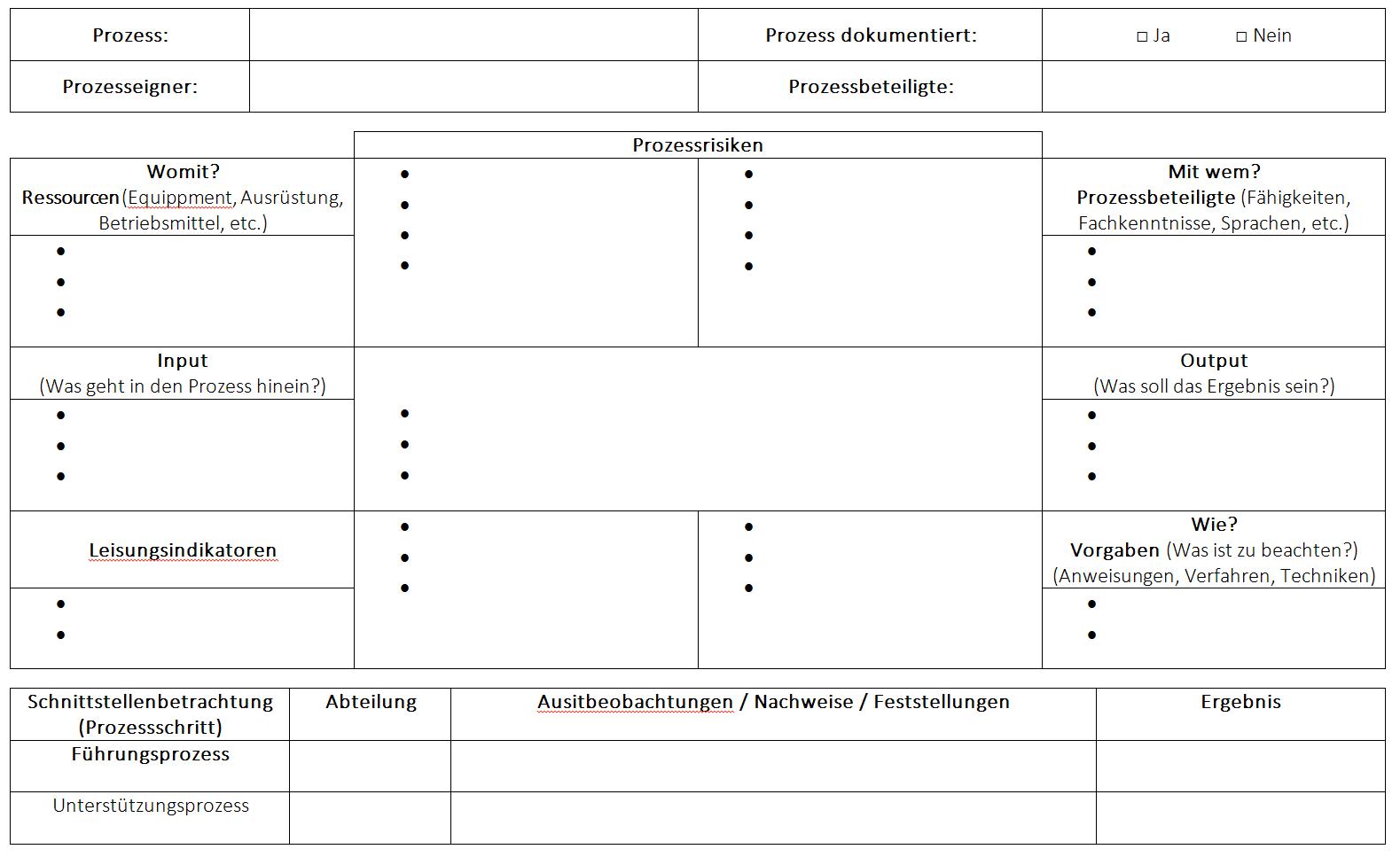 Turtle Diagramm 3