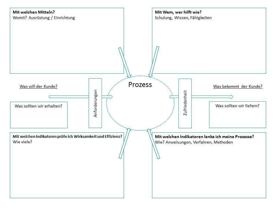 Turtle Diagramm 2