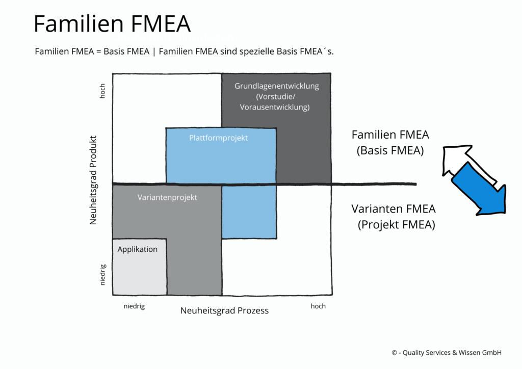 Basis FMEA Variante FMEA