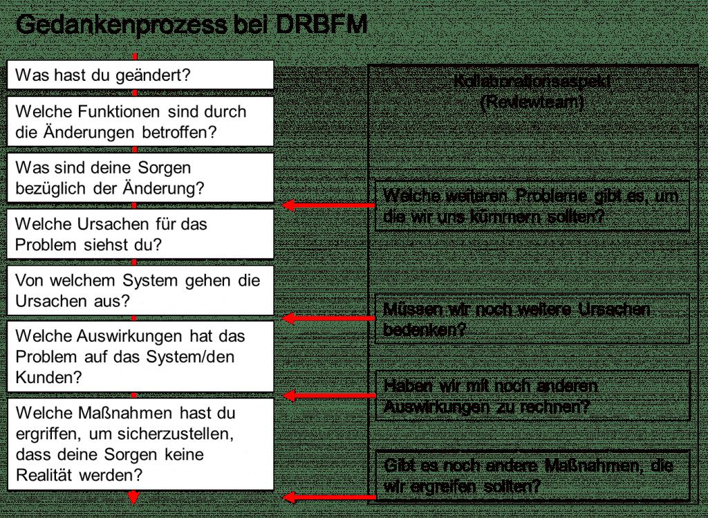 Gedankenprozess bei DRBFM