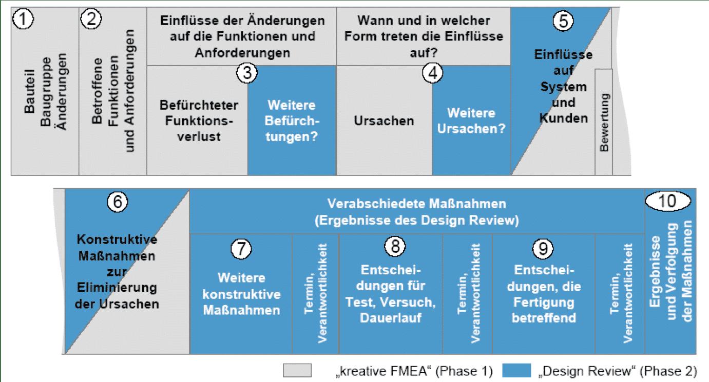 drbfm formblatt