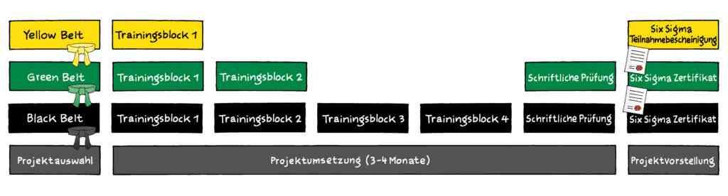 Six Sigma | Definition | 6σ | Six Sigma Prozessoptimierung 23