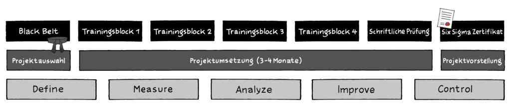 Six Sigma | Definition | 6σ | Six Sigma Prozessoptimierung 22