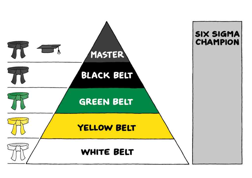 6 sigma pyramide
