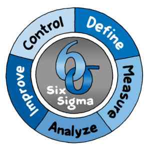 Six Sigma | Definition | 6σ | Six Sigma Prozessoptimierung 19